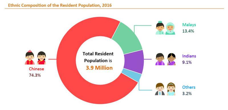 singapore_ethnic_percentage