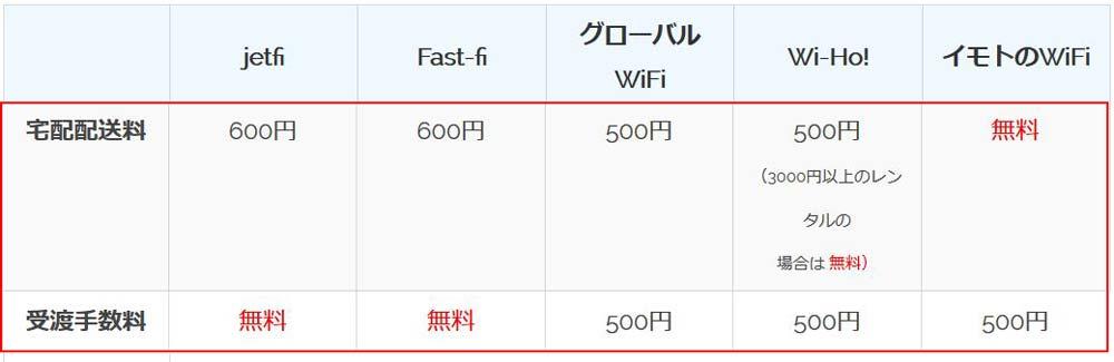 グアムWiFi,送料と手数料の比較