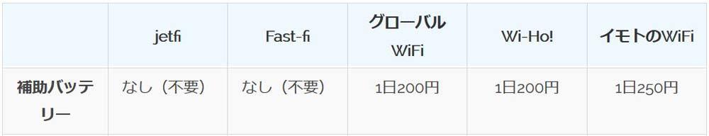 グアムwifiレンタル モバイルバッテリー値段比較表