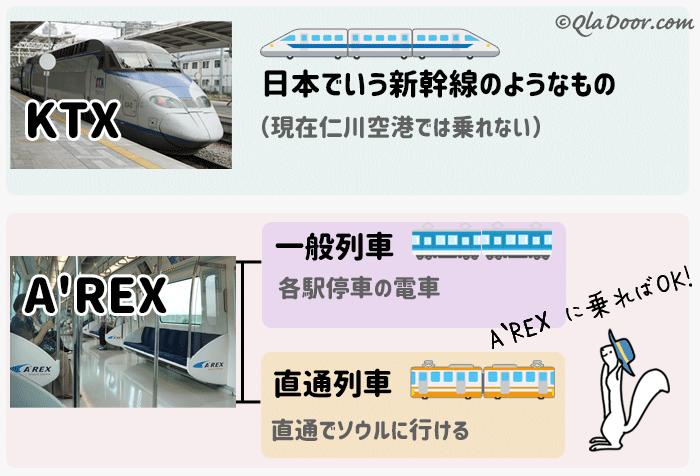 仁川空港からソウル駅と明洞までの電車Arexとktxの違い