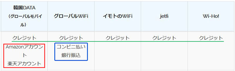 韓国wifiレンタル クレジットカードなしもあり
