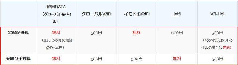韓国wifiレンタル 送料と手数料比較
