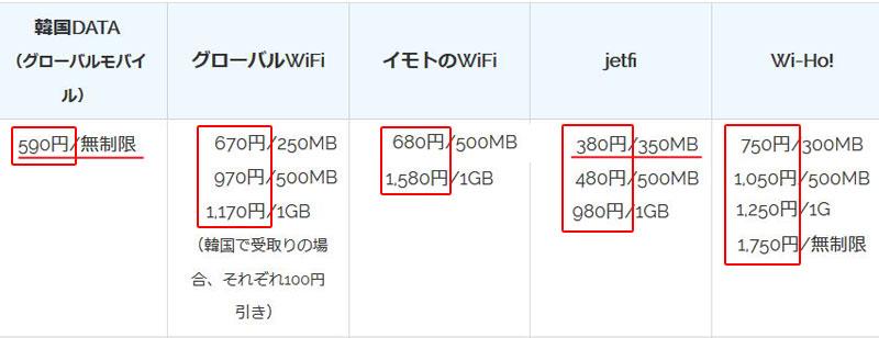 韓国wifiレンタルのおすすめ 値段比較