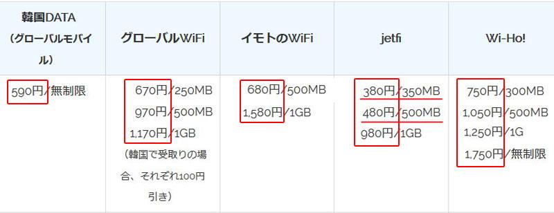韓国wifiレンタルのおすすめ 日本会社の値段比較