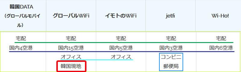 韓国wifiレンタル 空港や宅配の受取の場所比較