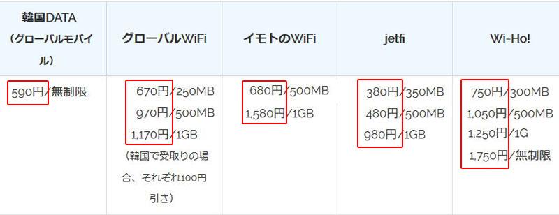 韓国wifiレンタル 料金と容量の比較