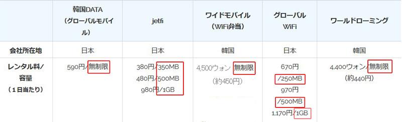 韓国wifiレンタル 容量比較