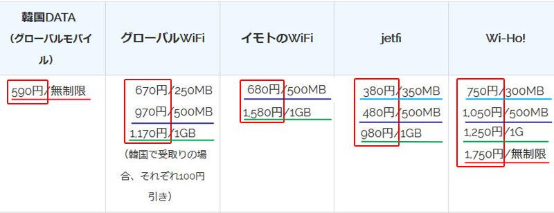 韓国wifiレンタル 料金と容量の比較2