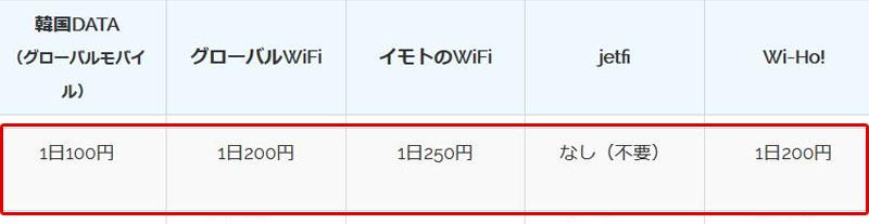 韓国wifiレンタルのモバイルバッテリー値段比較