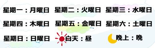 九份の天気予報・中国語の用語