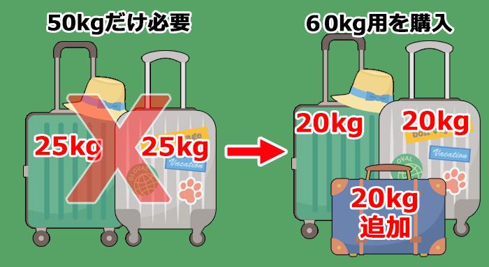 エアアジアX・ハワイの受託荷物購入体験例