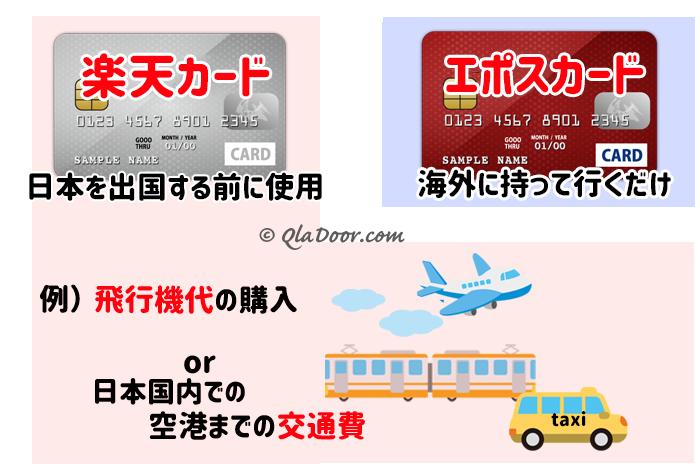 韓国旅行の持ち物・クレジットカードの海外保険の比較