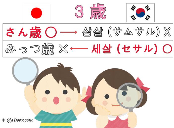 韓国の数字と年の数え方