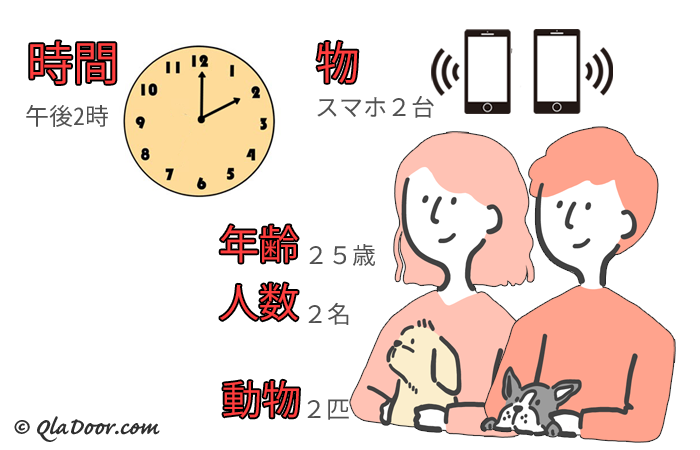 韓国の数字・年齢と時間、物の数え方